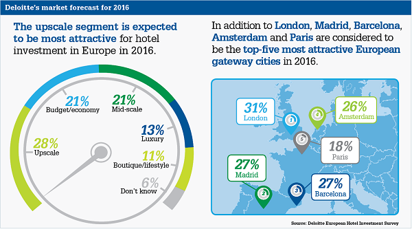 European hotel investment conference deloitte euros investments pants